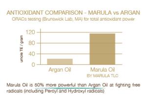 marula versus argan